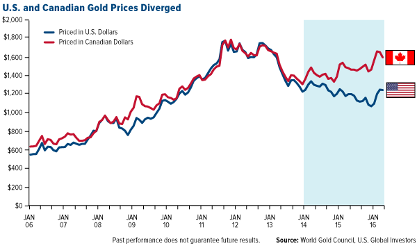 U.S. and Canadian Gold Prices Diverged