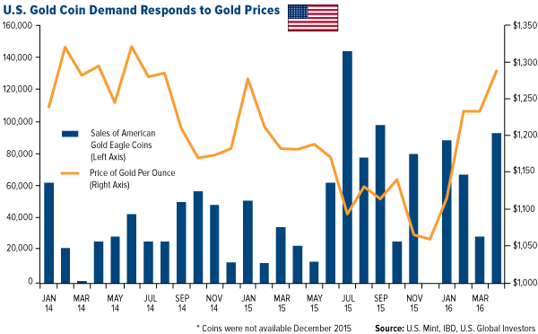 U.S. Gold Coin Demand Responds to Gold Prices