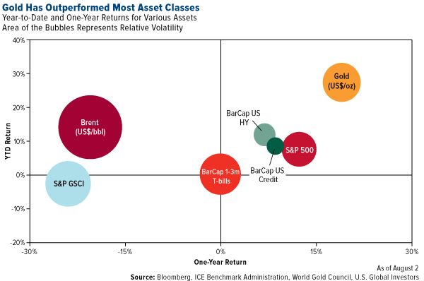 gold has outperformed most asset classes