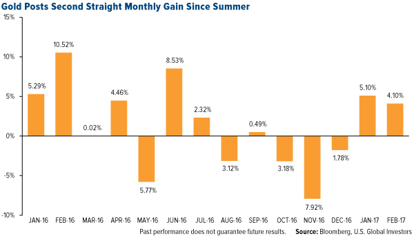 Gold Posts Second Straight Monthly Gain Since Summer