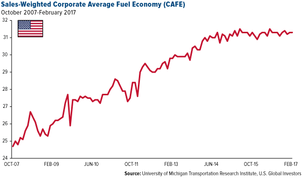 Sales-Weighted Corporate Average Fuel Economy (CAFE)