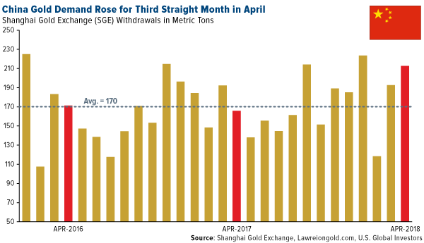 China gol ddemand rose for the third straight month in April