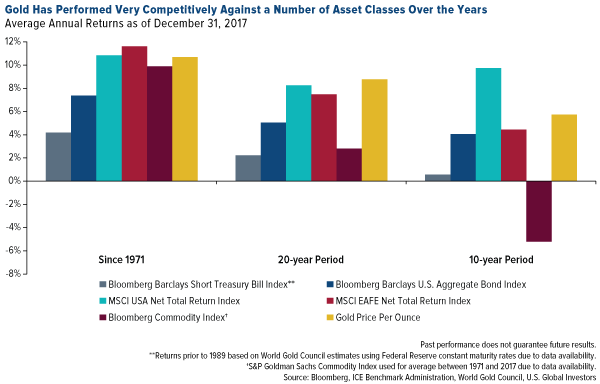 Gold has performed very competitively against a number of asset classes over the years