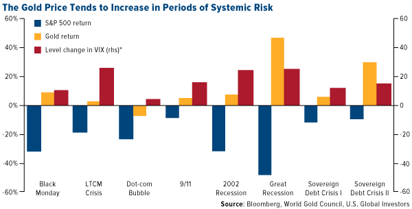 the gold price tends to increase in periods of systematic risk
