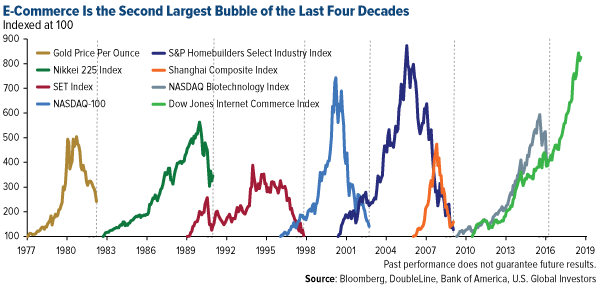 Ecommerce is the second largest bubble of the last four decades
