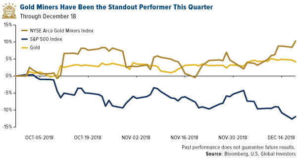 Gold Miners Have been the standout performer this quarter