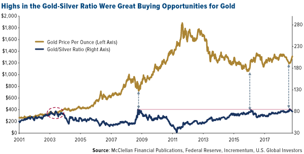 highs in the gold silver ratio were great buying opportunities for gold