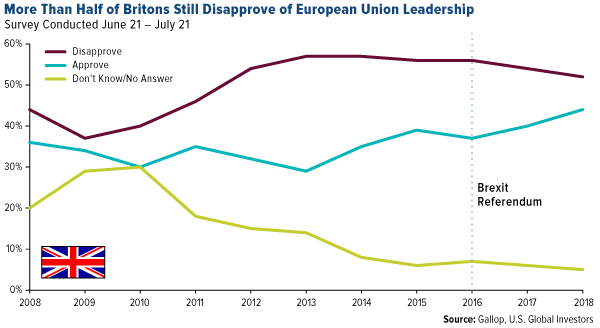More than half of britons still disapprove of european union leadership