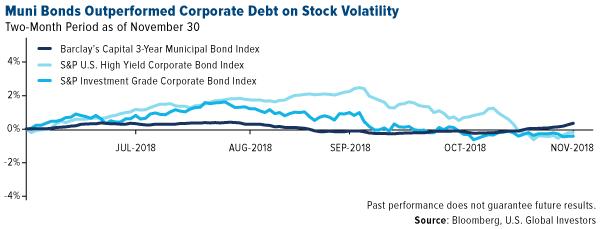 Los bonos de Muni son la mejor deuda corporativa para la volatilidad de las acciones.