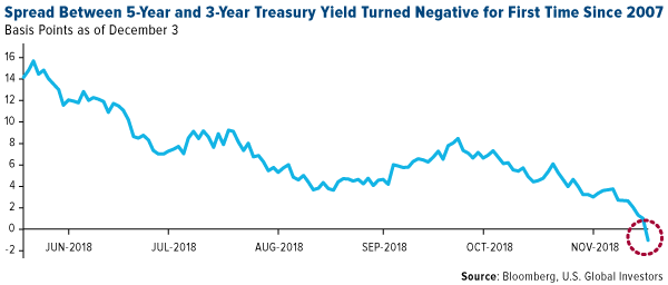 Spread Between 5-Year and 3-Year Treasury Yield Turned Negative for First Time Since 2007