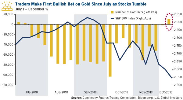 traders make first bullish bet on gold since july as stocks tumble