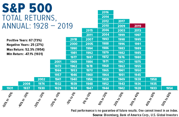 SP 500 Total Annual Returns from 1928 to 2019