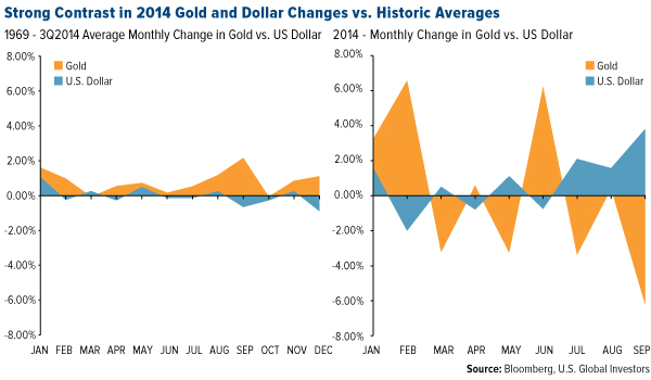 Strong Contrast in 2014 Gold and Dollar Changes vs Historic Averages