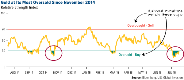 Gold at Its Most Oversold Since November 2014