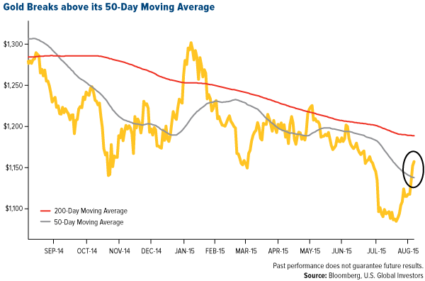 Gold Breaks Above Its 50 Day Moving Average