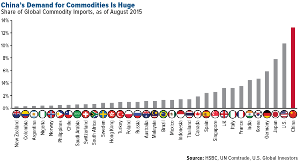 China's demand for commodities is huge