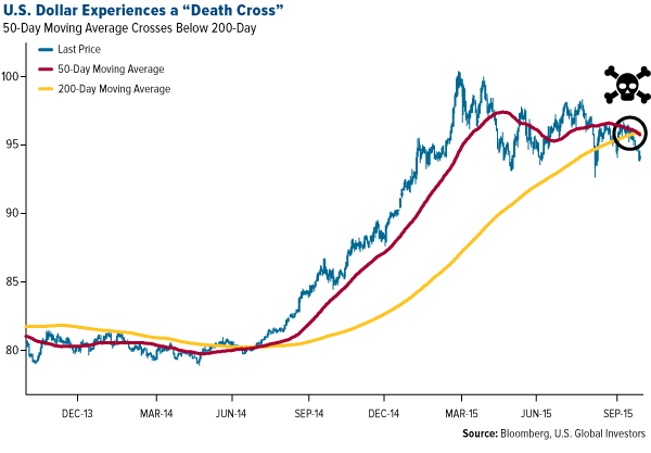 US-dollar-experiences-a-death-cross