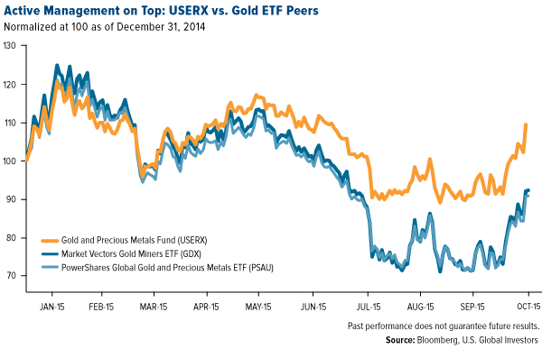 active-management-on-top-USERX-vs-gold-ETF-peers