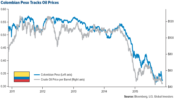 Colombian Peso tracks Oil Prices