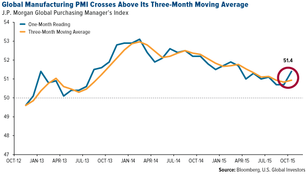 Global-Manufacturing-PMI-Crosses-Above-Its-Three-Month-Moving-Average