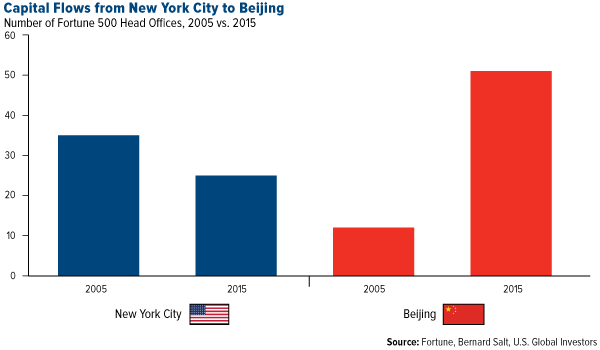 Capital Flows from New York City to Beijing