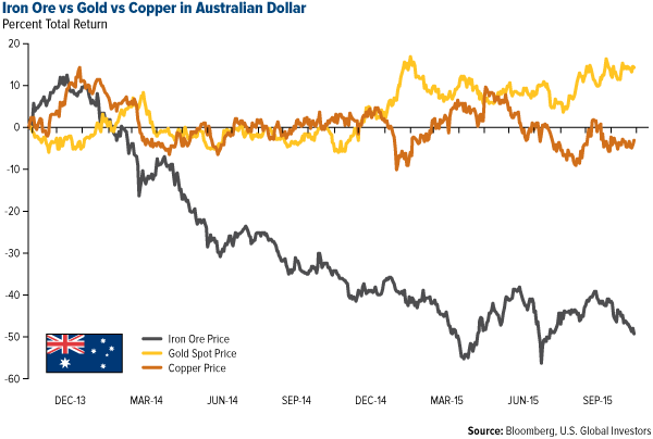 Iron Ore vs Gold vs Copper in Australian Dollar