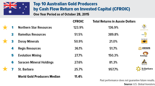Top 10 Australian Gold Producers by Cash Flow Return on Invested Capital (CFROIC)
