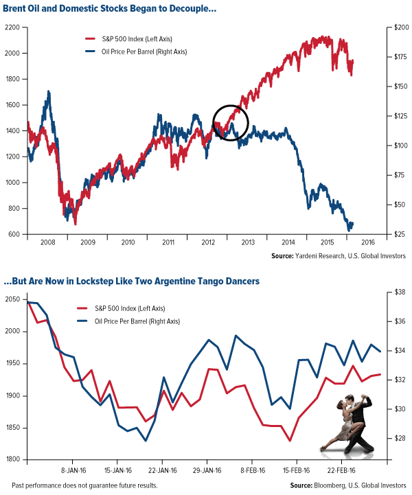 Brent Oil and Domestic Stocks Began to Decouple…But Have Been Trading Closely Together Year-to-Date