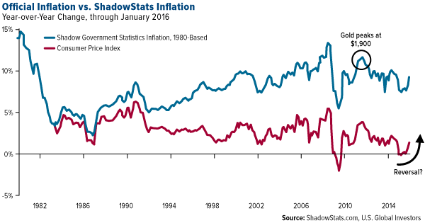Official Inflation vs. ShadowStats Inflation