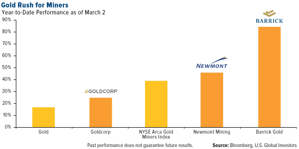 Gold Rush for Miners