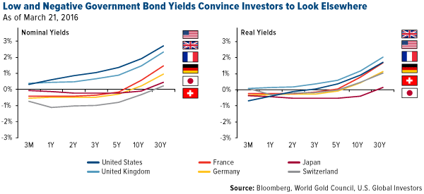 Low and Negative Government Bond Yields Convince Investors to Look Elsewhere