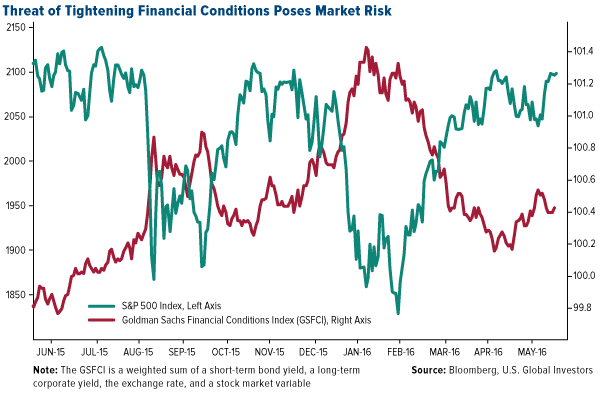 Threat of Tightening Financial Conditions Poses Market Risk