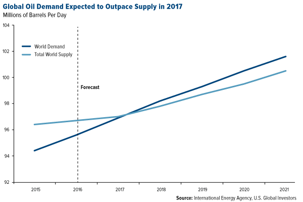 Global oil demand expected to outpace supply in 2017