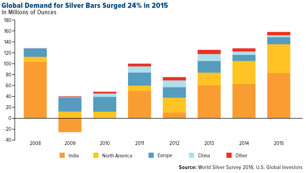 Global Demand for Silver Bars Surged 24% in 2015