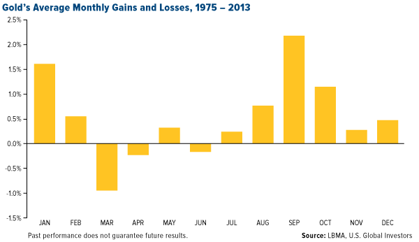 Gold's Average Monthly Gains and Losses, 1975 - 2013