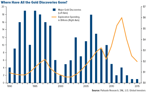 Where Have All the Gold Discoveries Gone