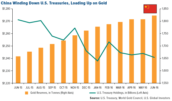 China Winding Down U.S. Treasuries, Loading Up on Gold