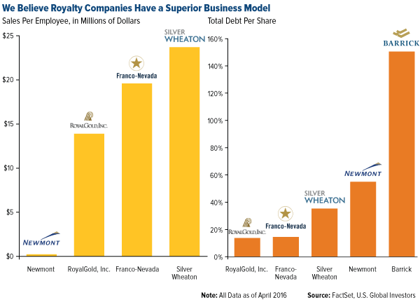 We Believe Royalty Companies Have a Superior Business Model