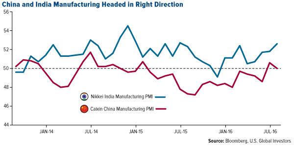 China and India Manufacturing Headed in Right Direction