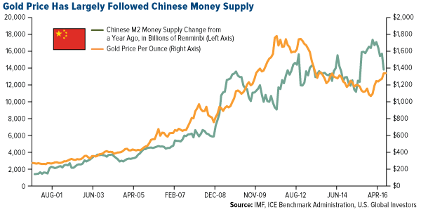 Gold Price Has Largely Followed Chinese Money Supply