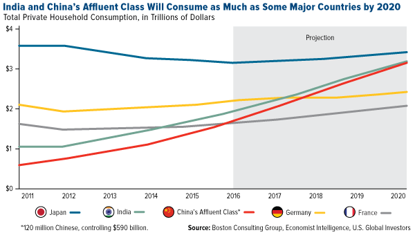 India and China's affluent class will consume as much as some major countries by 2020