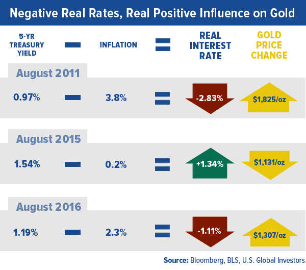 Negative Real Rates Real Positive Influence Gold