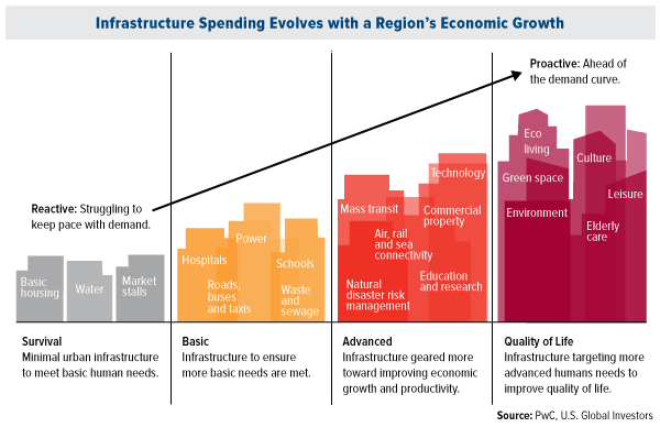 Infrastructure Spending Evolves Regions Economic Growth