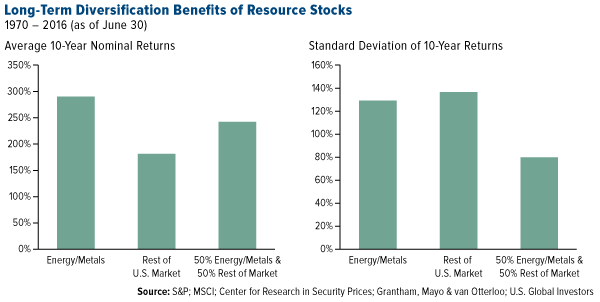 Long Term Diversification Benefits Resource Stocks