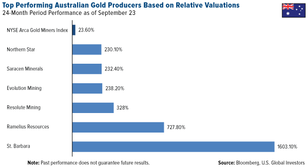 Top Performing Australian Gold Producers Based Relative Valuations