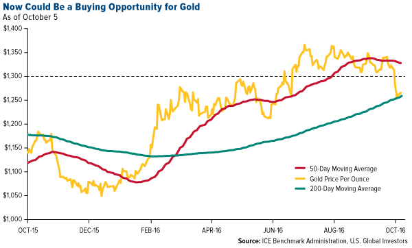 Now Could Be Buying Opportunity Gold