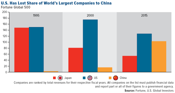 U.S. Has Lost Share of World's Largest Companies to China