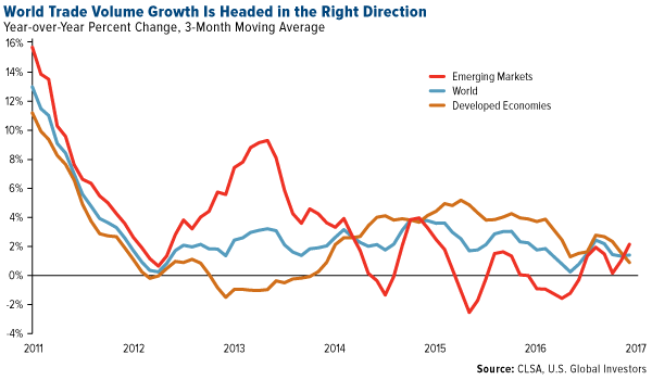 World Trade Volume Growth Headed Right Direction