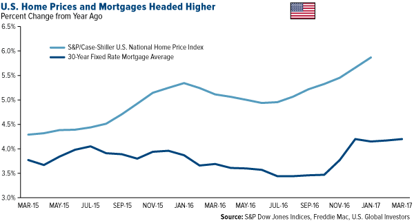 us home prices and mortgages headed higher