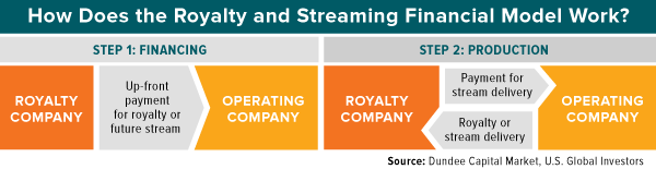 bhow does the royalty and streaming financial work